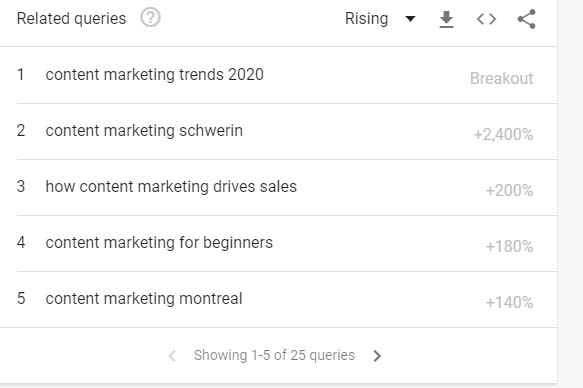 Related search queries