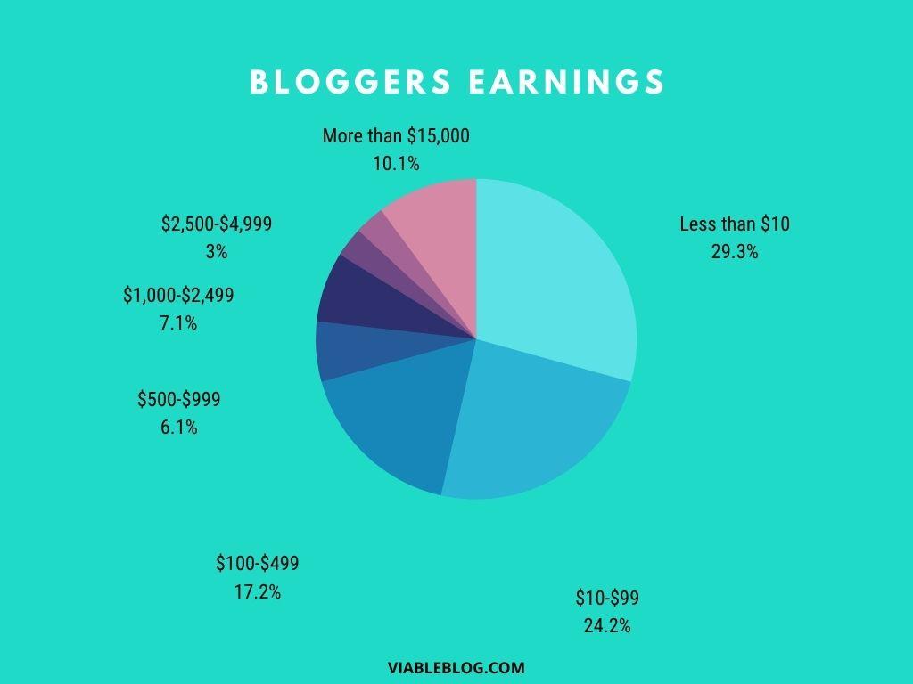 Bloggers earnings