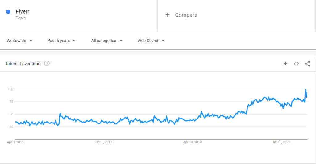 Fiverr trend